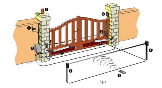 Schema Elettrico Per Apricancello : Qual è la distanza dai battenti di un cancello automatico